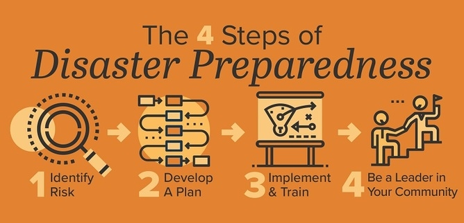 The 4 steps of disaster preparedness.